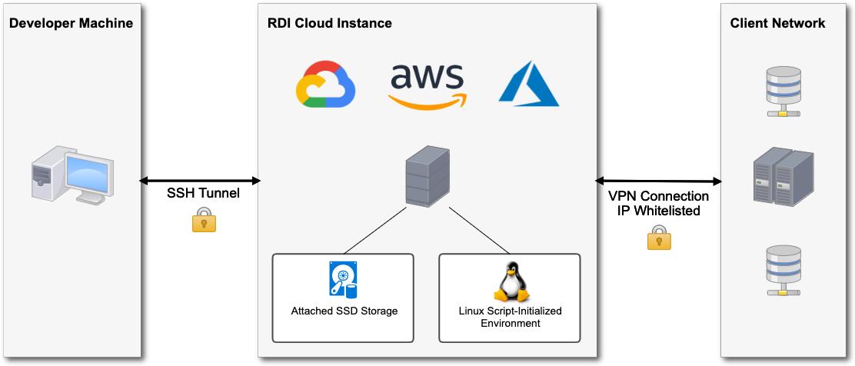 RDI Architecture Diagram
